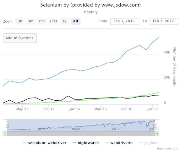 Selenium + JavaScript = 😕🤔😳